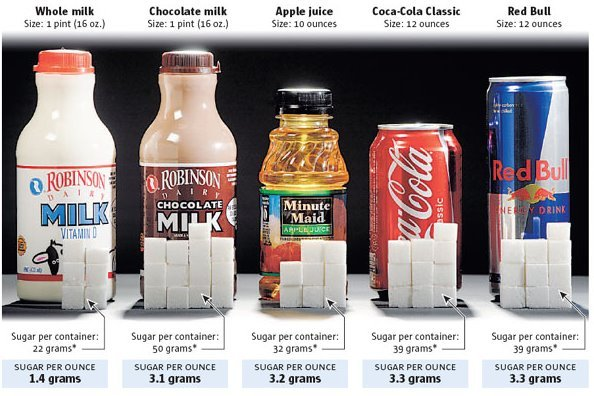 sugars-in-drinks
